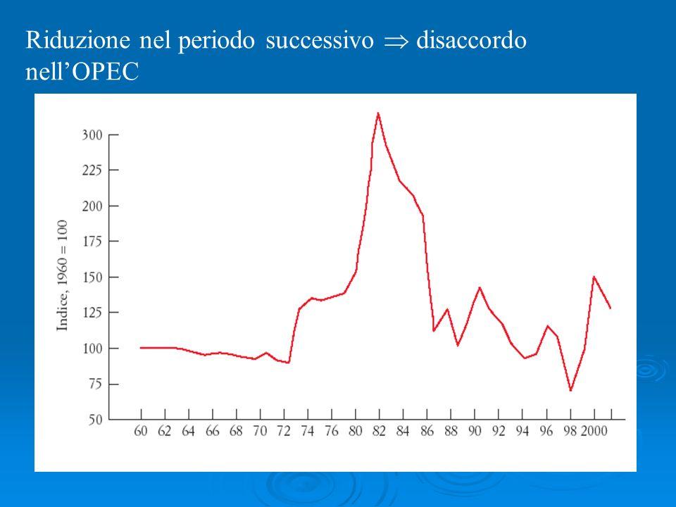 Riduzione nel periodo successivo  disaccordo nell'OPEC