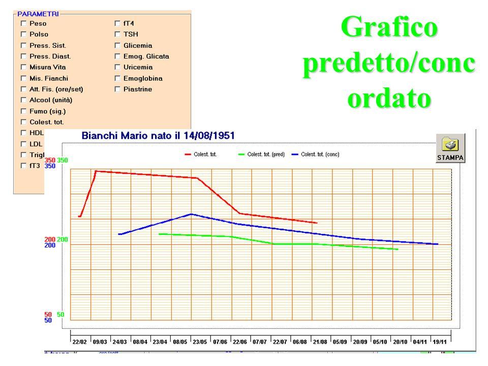 Grafico predetto/concordato