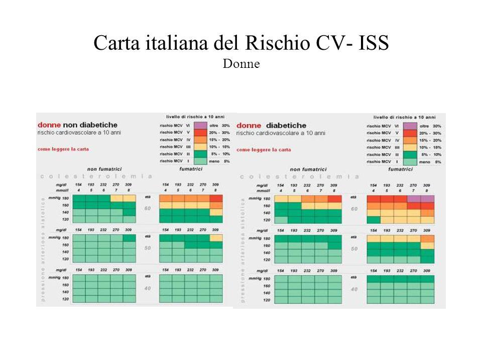 Carta italiana del Rischio CV- ISS Donne