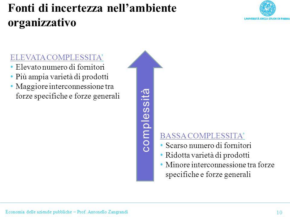 Fonti di incertezza nell'ambiente organizzativo