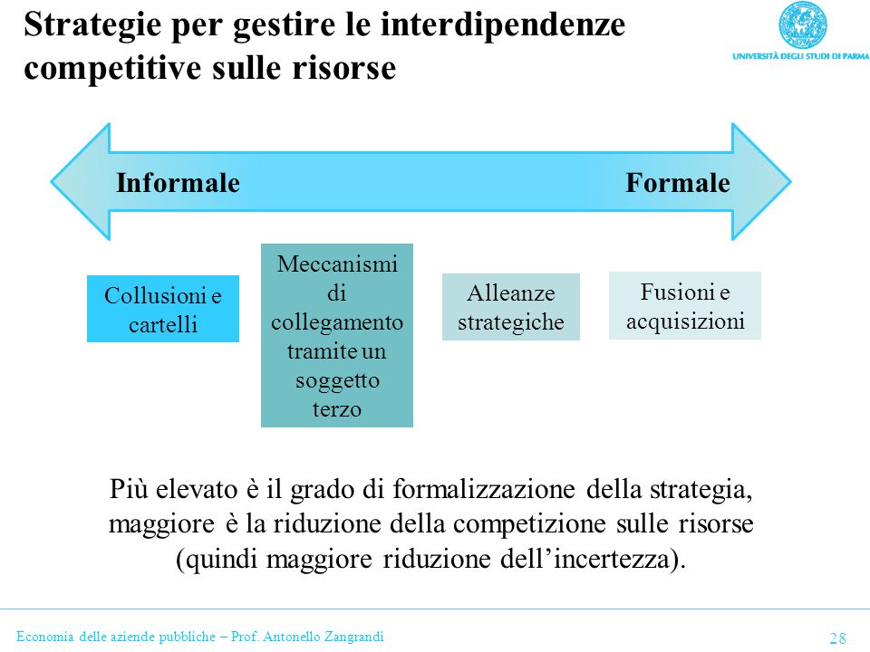 Strategie per gestire le interdipendenze competitive sulle risorse