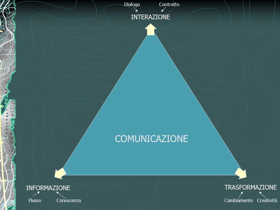 COMUNICAZIONE INTERAZIONE INFORMAZIONE TRASFORMAZIONE Dialogo