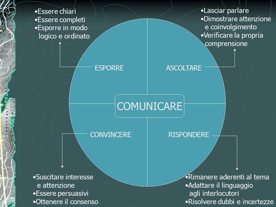 COMUNICARE Essere chiari Essere completi Esporre in modo