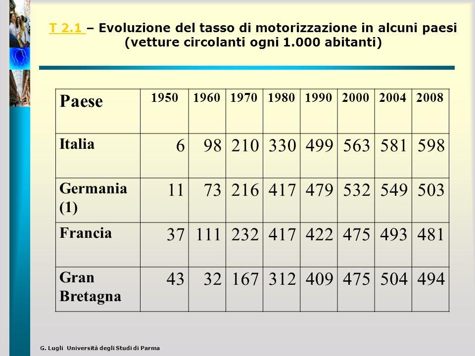 T 2.1 – Evoluzione del tasso di motorizzazione in alcuni paesi (vetture circolanti ogni 1.000 abitanti)