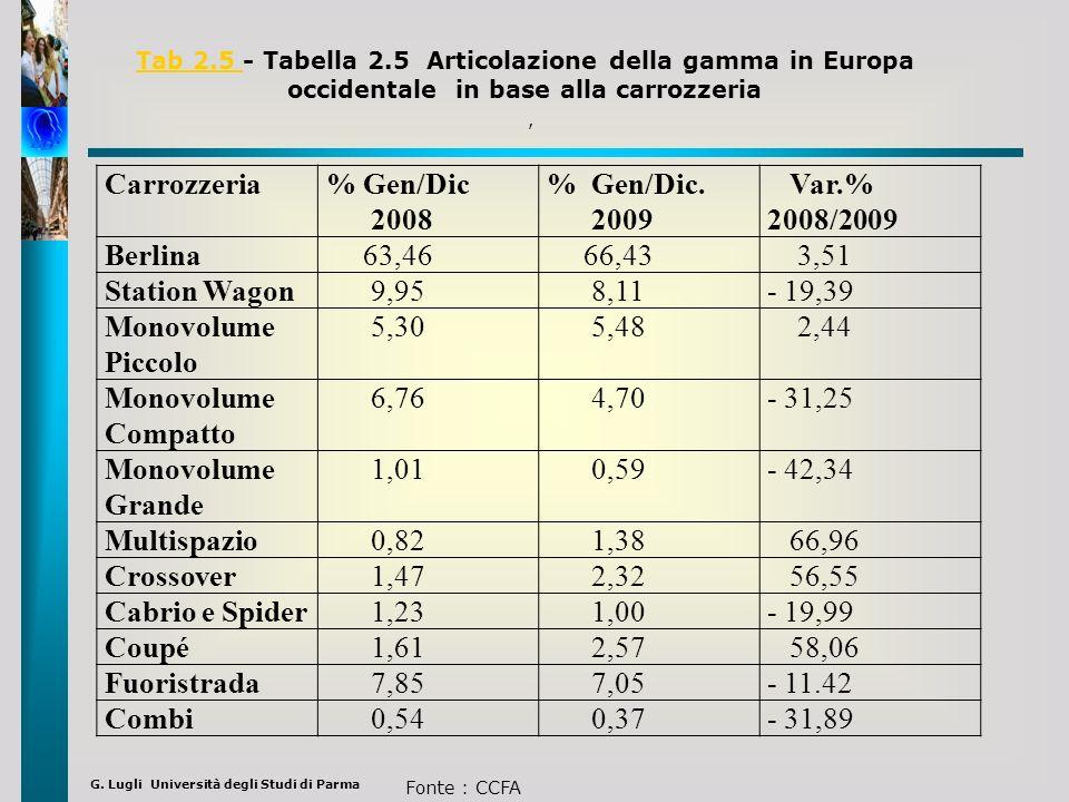 Tab 2.5 - Tabella 2.5 Articolazione della gamma in Europa