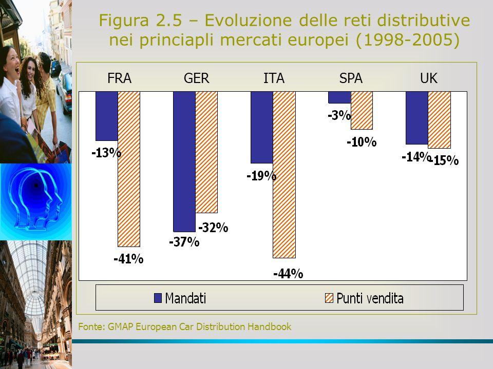 Figura 2.5 – Evoluzione delle reti distributive nei princiapli mercati europei (1998-2005)