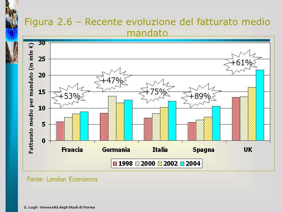Figura 2.6 – Recente evoluzione del fatturato medio mandato