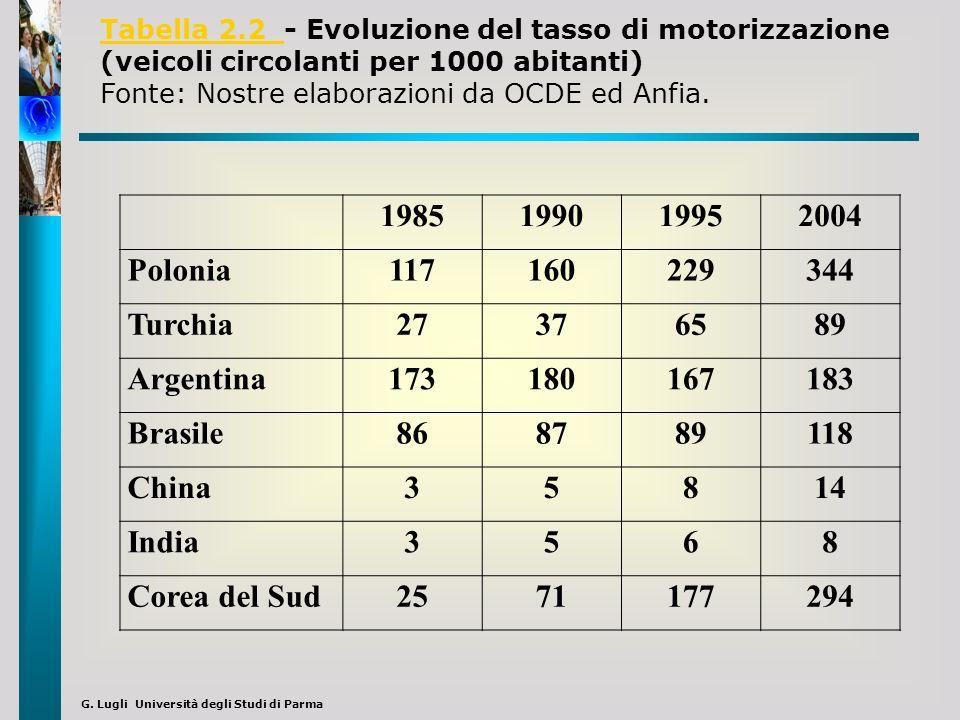 Tabella 2.2 - Evoluzione del tasso di motorizzazione