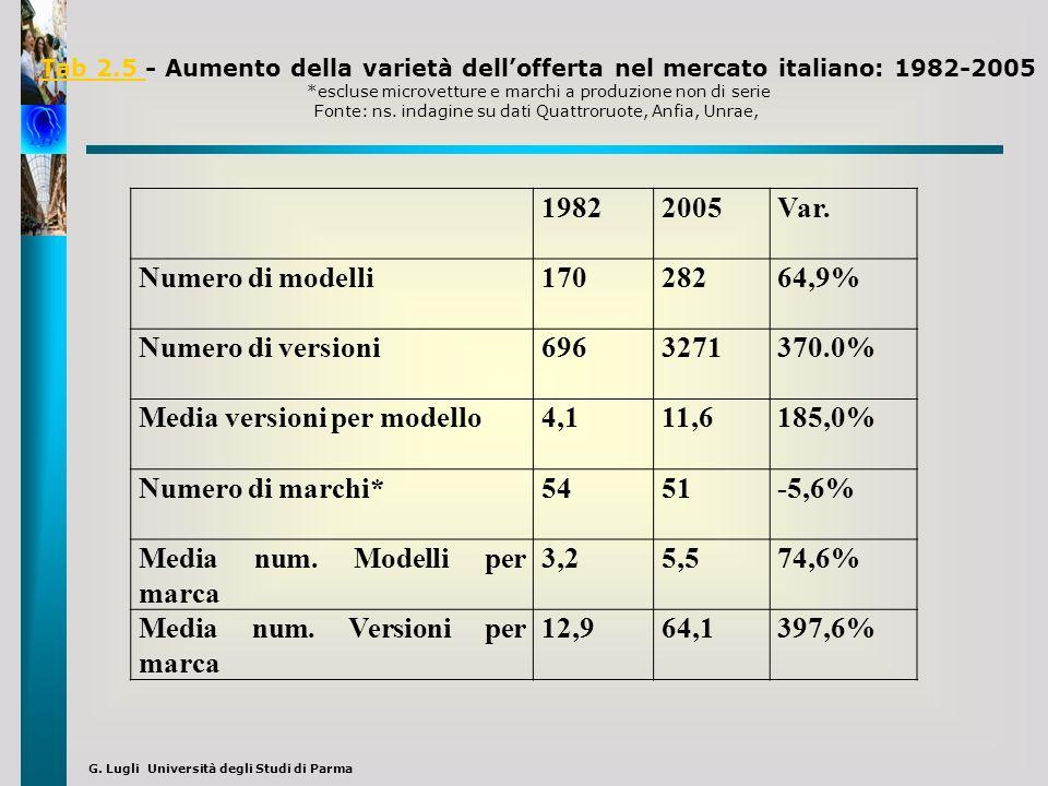 Media versioni per modello 4,1 11,6 185,0% Numero di marchi* 54 51