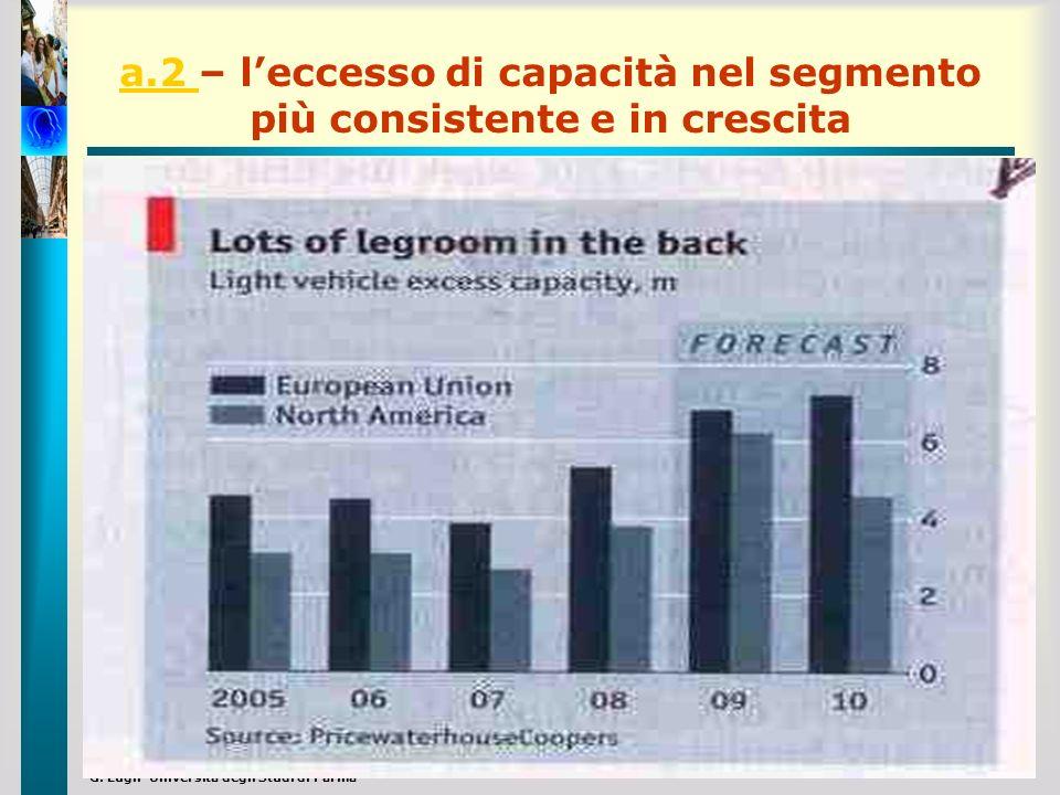 a.2 – l'eccesso di capacità nel segmento più consistente e in crescita