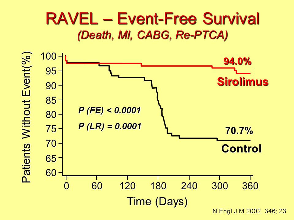RAVEL – Event-Free Survival (Death, MI, CABG, Re-PTCA)