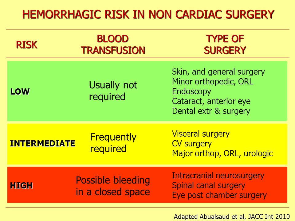 HEMORRHAGIC RISK IN NON CARDIAC SURGERY