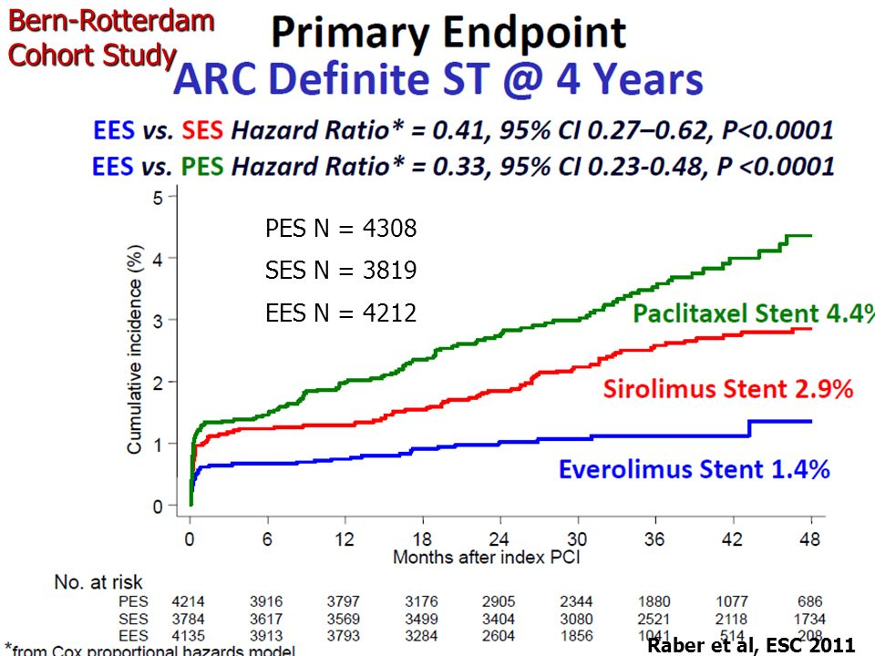 Bern-Rotterdam Cohort Study PES N = 4308 SES N = 3819 EES N = 4212