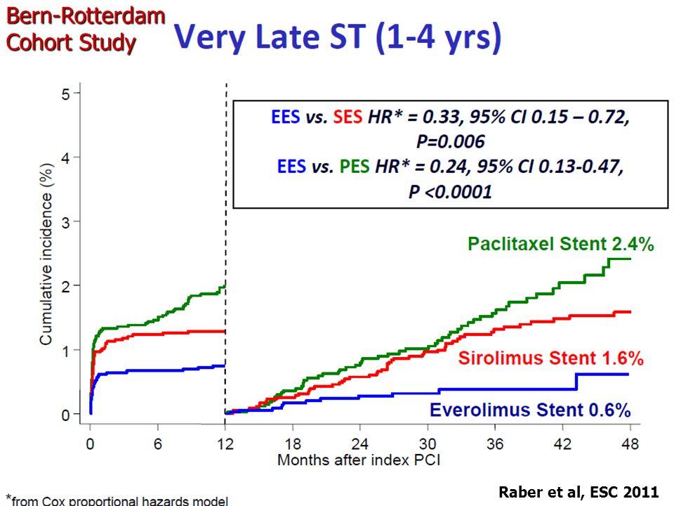 Bern-Rotterdam Cohort Study Raber et al, ESC 2011