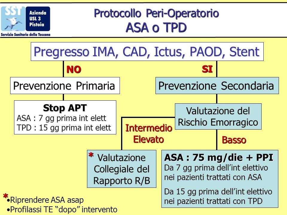 Protocollo Peri-Operatorio