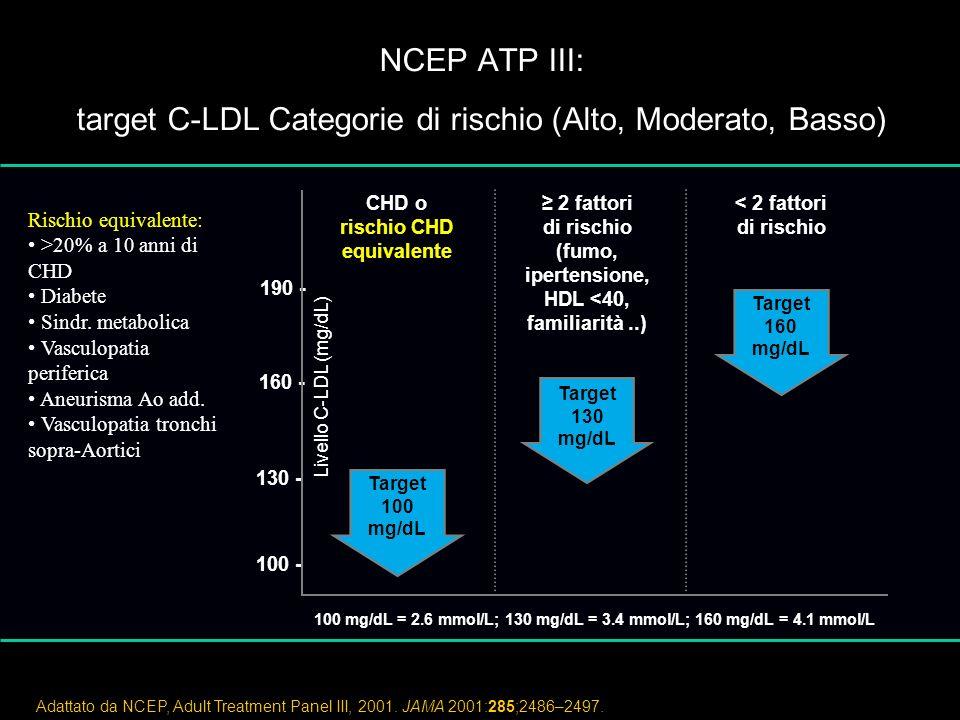 NCEP ATP III: target C-LDL Categorie di rischio (Alto, Moderato, Basso)