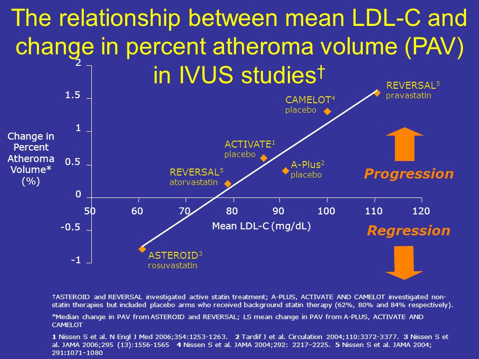 The relationship between mean LDL-C and change in percent atheroma volume (PAV) in IVUS studies†