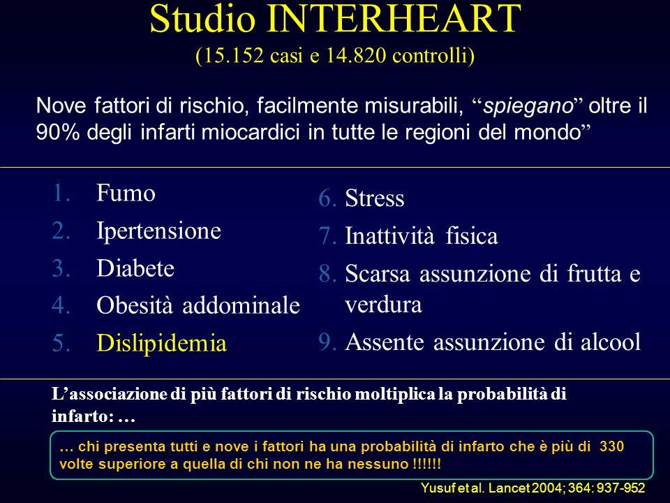 Studio INTERHEART (15.152 casi e 14.820 controlli)