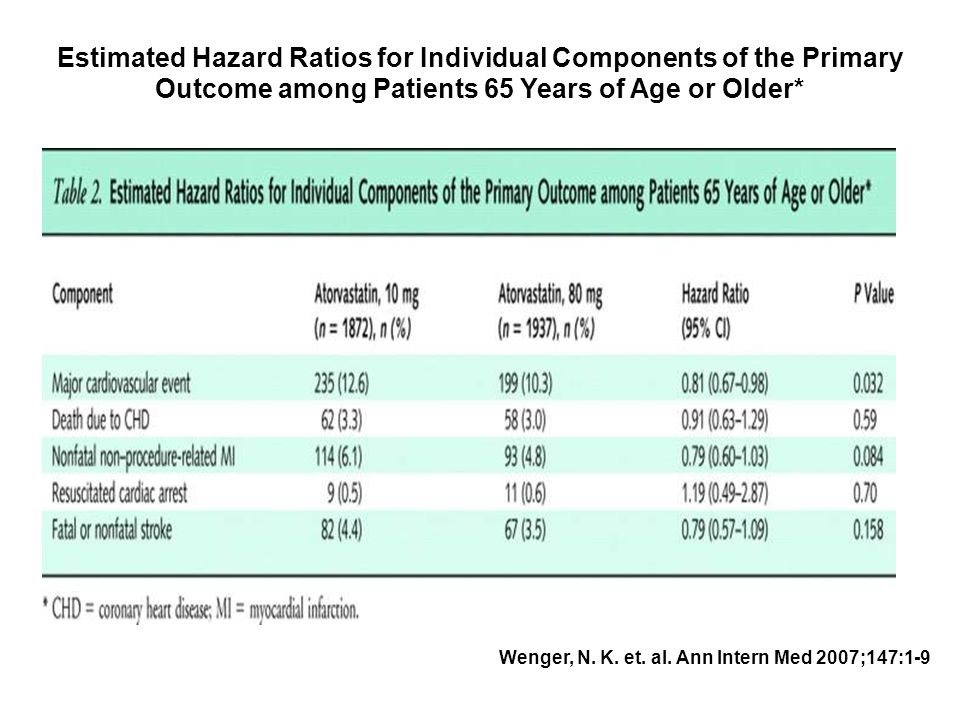Estimated Hazard Ratios for Individual Components of the Primary Outcome among Patients 65 Years of Age or Older*