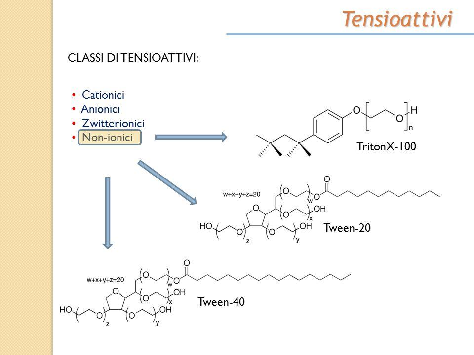 Tensioattivi CLASSI DI TENSIOATTIVI: Cationici Anionici Zwitterionici