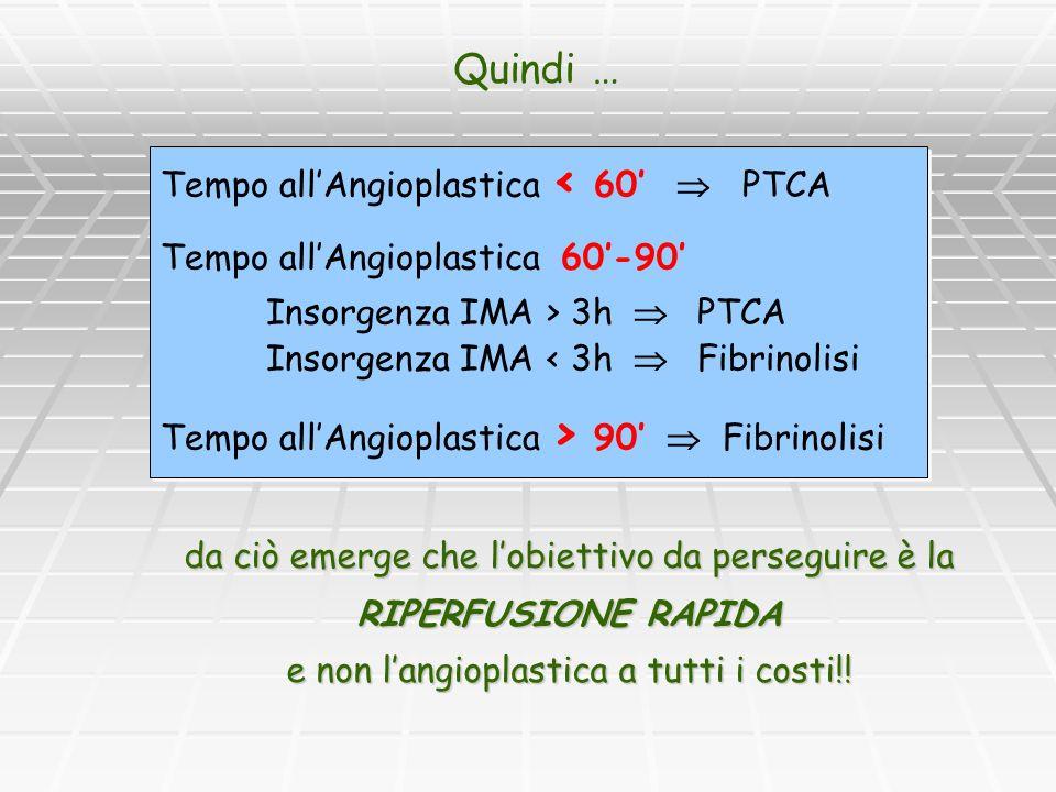 Quindi … Tempo all'Angioplastica < 60'  PTCA