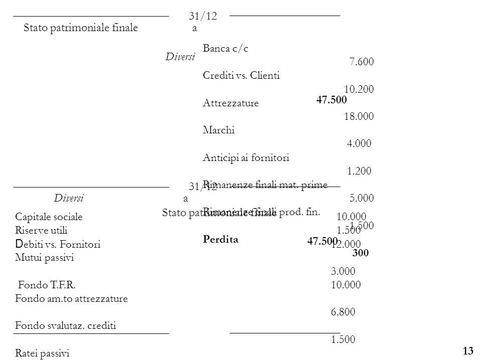 Stato patrimoniale finale a Diversi 47.500