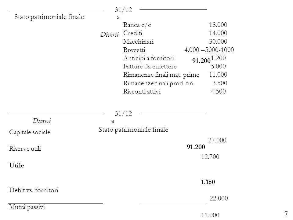 Stato patrimoniale finale a Diversi 91.200