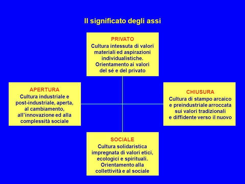 MAPPA DELLA SOCIETÀ ITALIANA Il significato degli assi