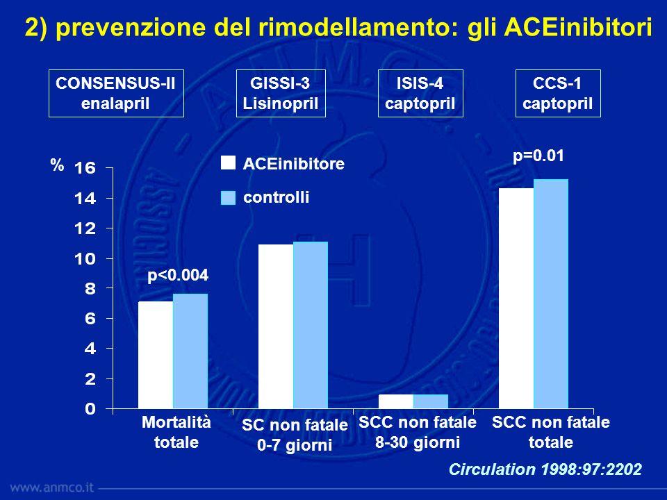 2) prevenzione del rimodellamento: gli ACEinibitori