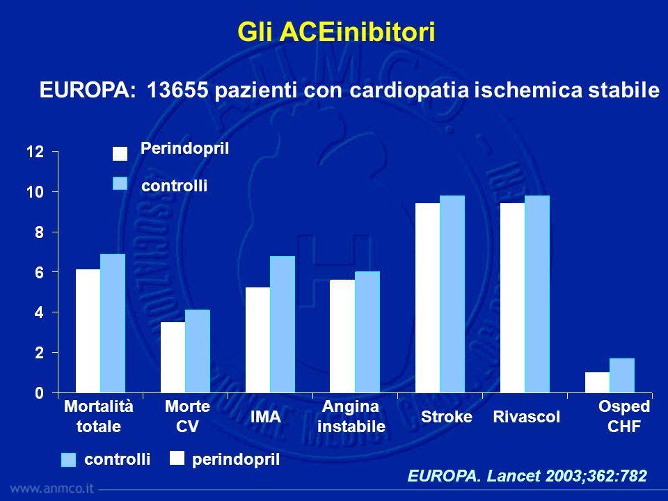 Gli ACEinibitori EUROPA: 13655 pazienti con cardiopatia ischemica stabile. Perindopril. controlli.