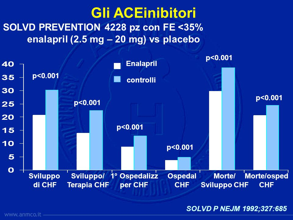 Gli ACEinibitori SOLVD PREVENTION 4228 pz con FE <35%
