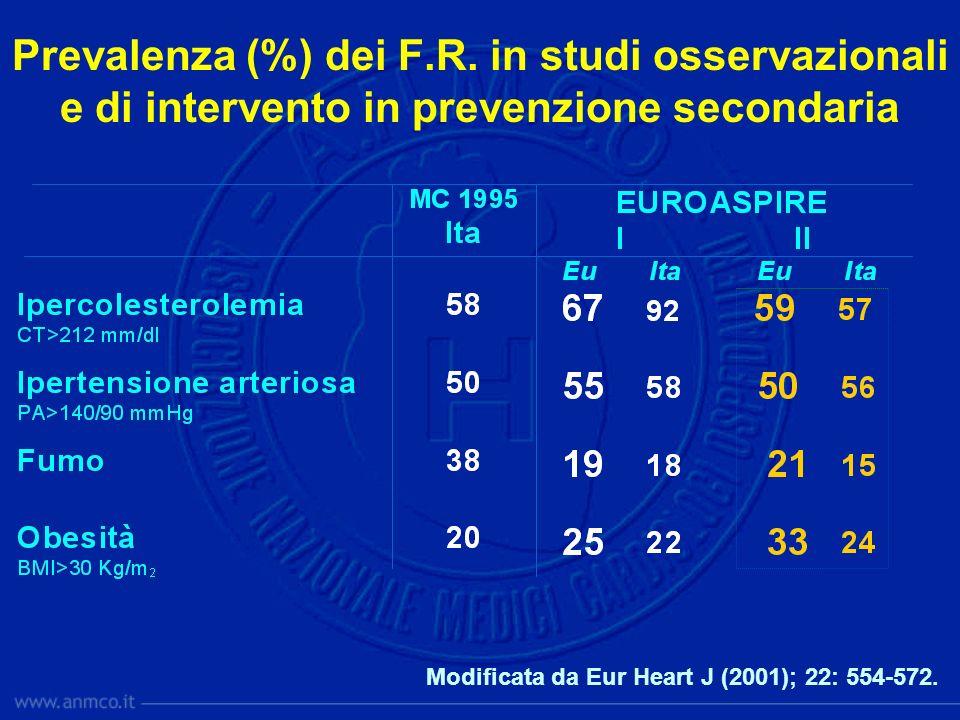 Prevalenza (%) dei F.R. in studi osservazionali e di intervento in prevenzione secondaria