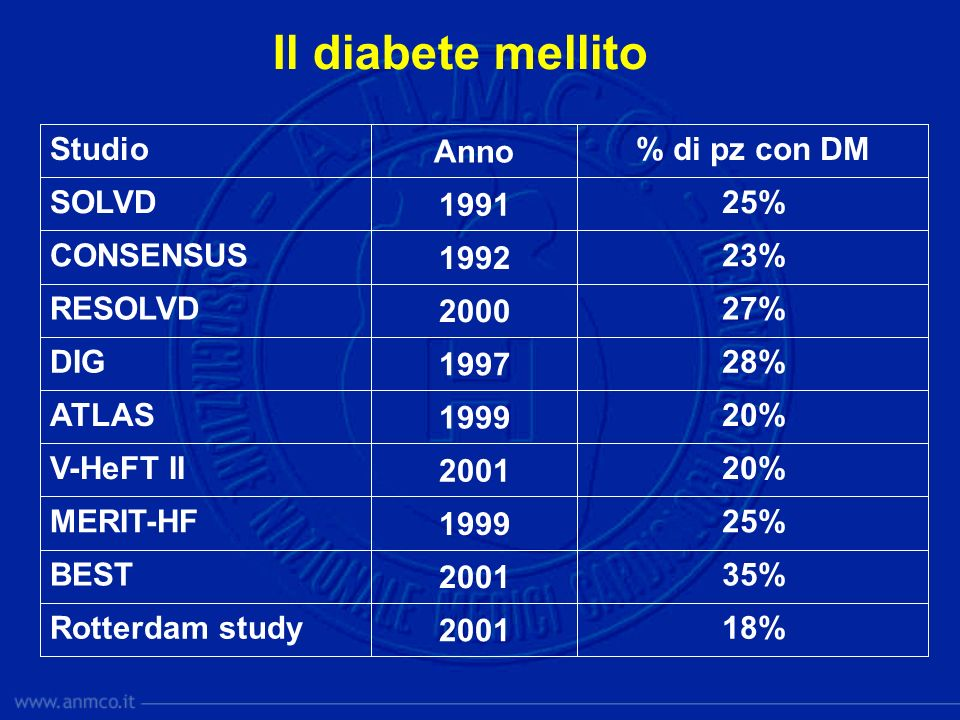 Il diabete mellito 25% 1991 SOLVD 2001 1999 1997 2000 1992 Anno 18%