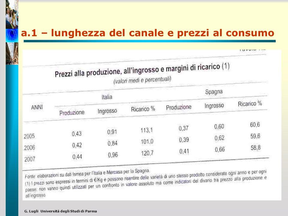 a.1 – lunghezza del canale e prezzi al consumo