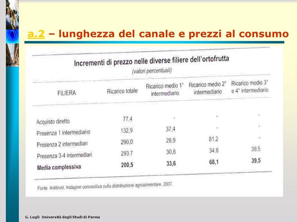 a.2 – lunghezza del canale e prezzi al consumo