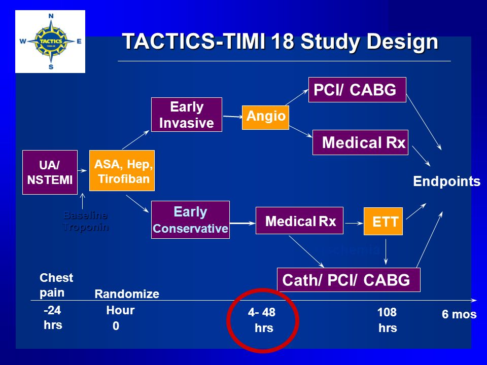 TACTICS-TIMI 18 Study Design