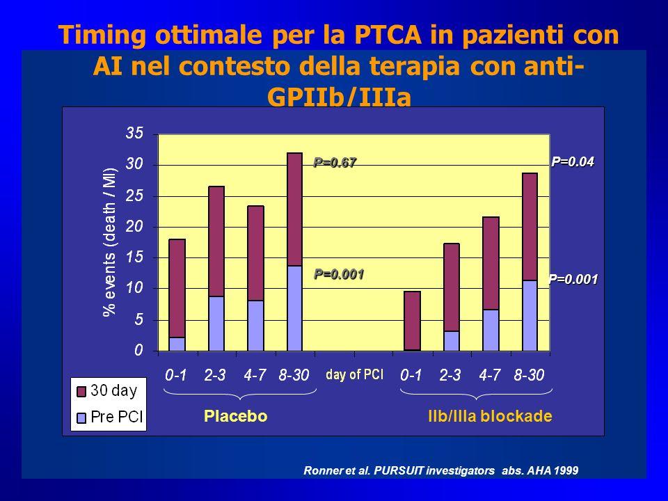 Timing ottimale per la PTCA in pazienti con AI nel contesto della terapia con anti-GPIIb/IIIa