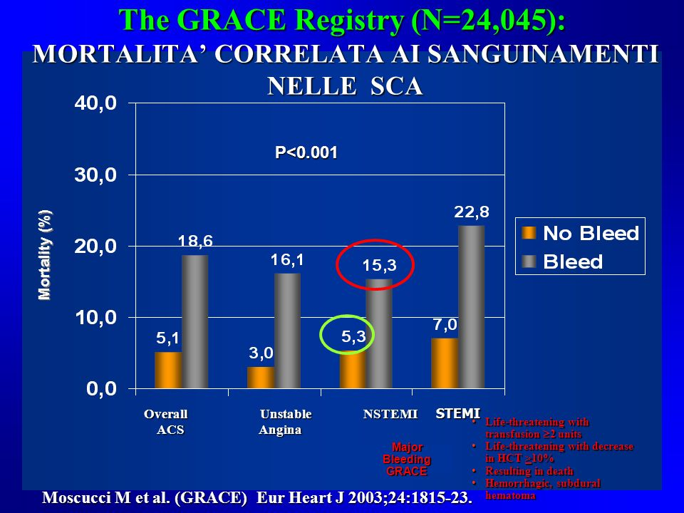 The GRACE Registry (N=24,045): MORTALITA' CORRELATA AI SANGUINAMENTI NELLE SCA