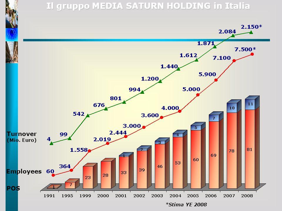 Il gruppo MEDIA SATURN HOLDING in Italia