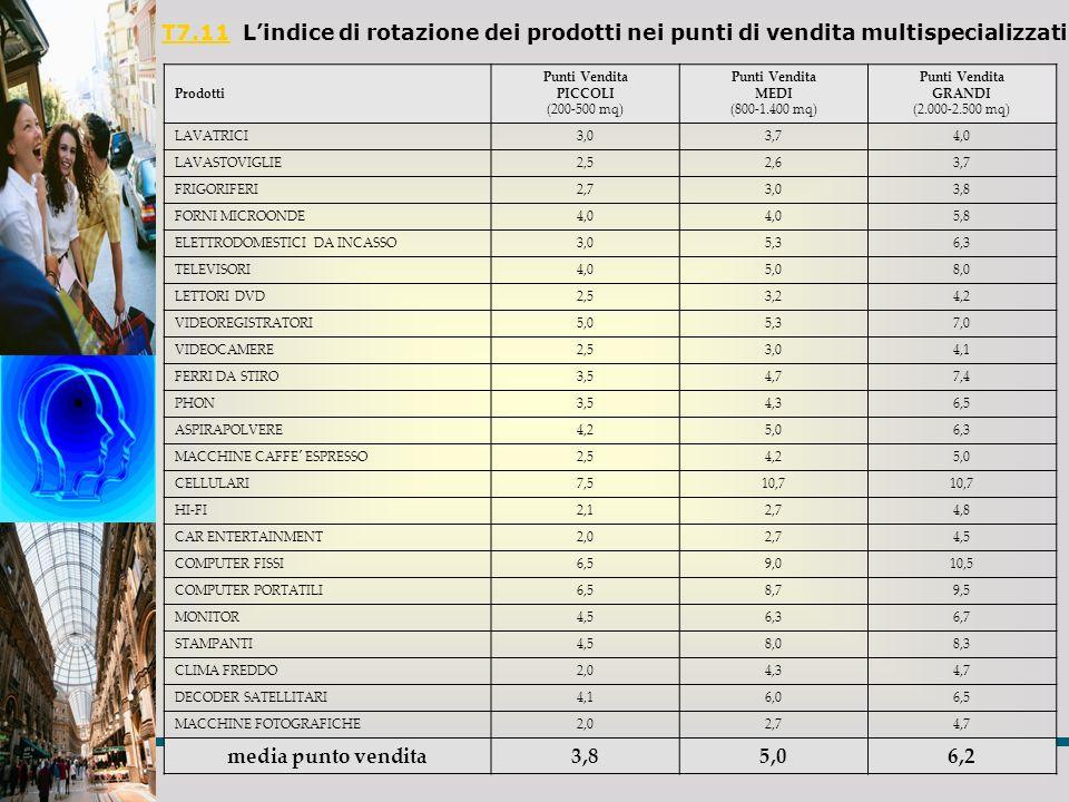 T7.11 L'indice di rotazione dei prodotti nei punti di vendita multispecializzati