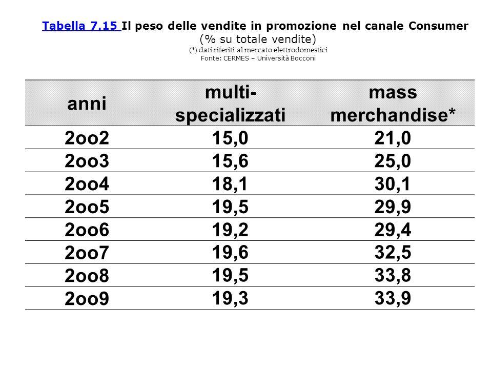 Tabella 7.15 Il peso delle vendite in promozione nel canale Consumer