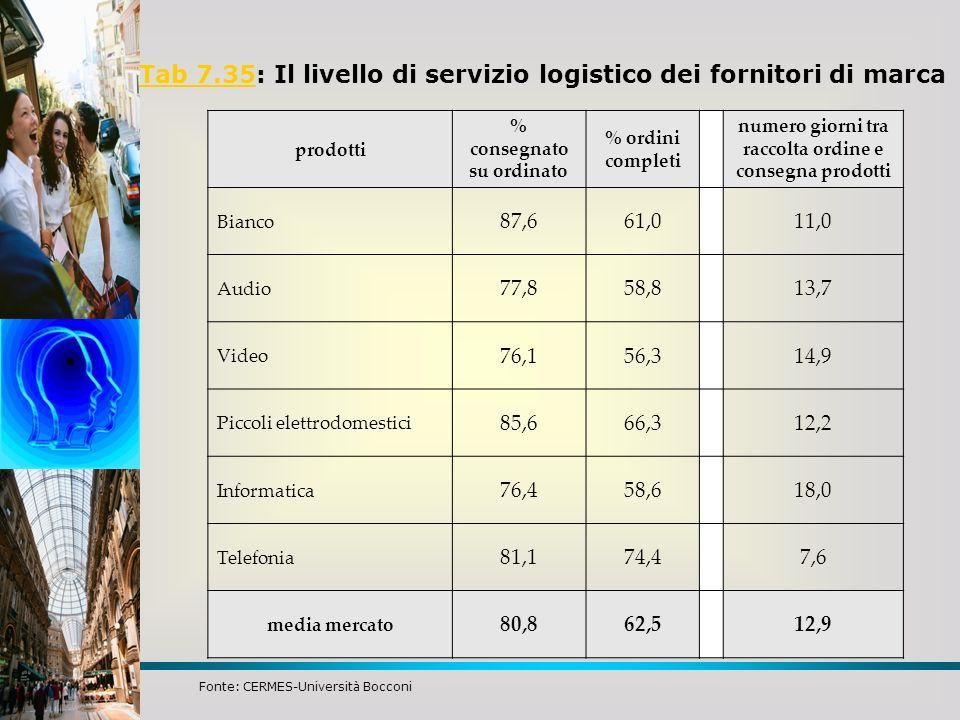 Tab 7.35: Il livello di servizio logistico dei fornitori di marca