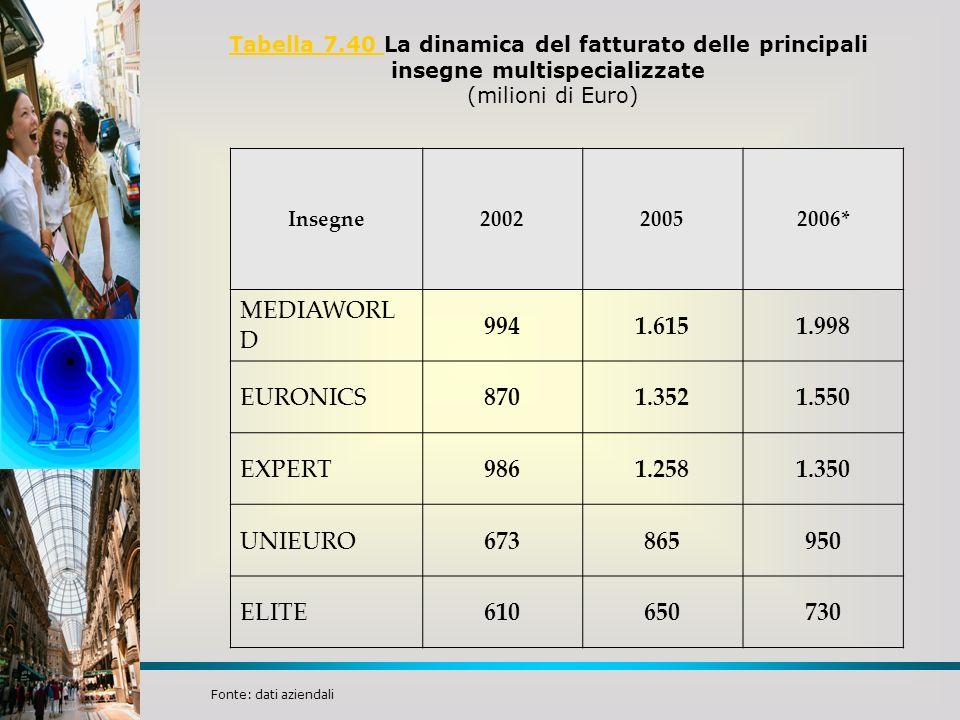 MEDIAWORLD 994 1.615 1.998 EURONICS 870 1.352 1.550 EXPERT 986 1.258