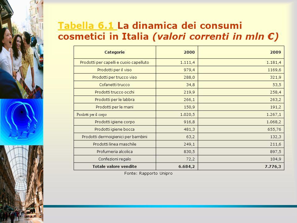 Tabella 6.1 La dinamica dei consumi cosmetici in Italia (valori correnti in mln €)