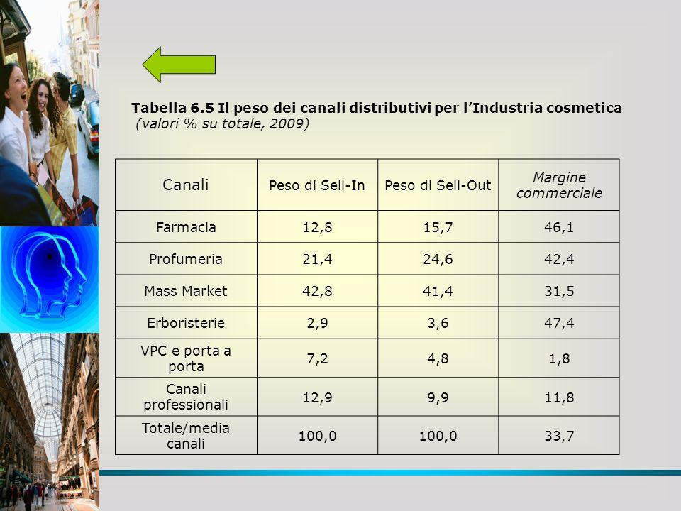 Tabella 6.5 Il peso dei canali distributivi per l'Industria cosmetica