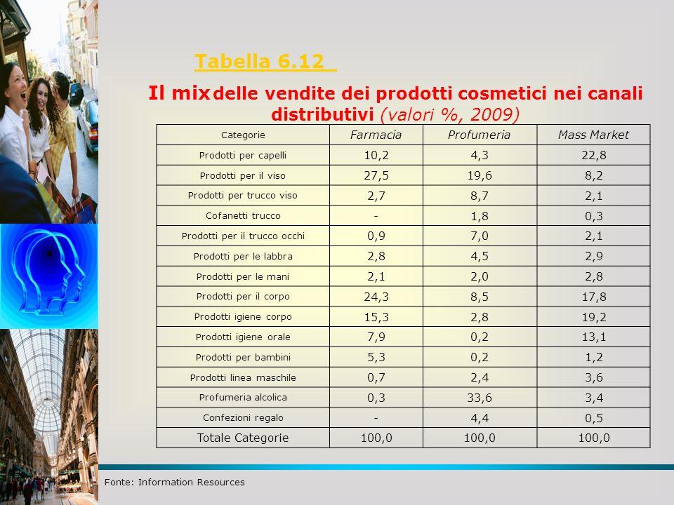 Il mix delle vendite dei prodotti cosmetici nei canali
