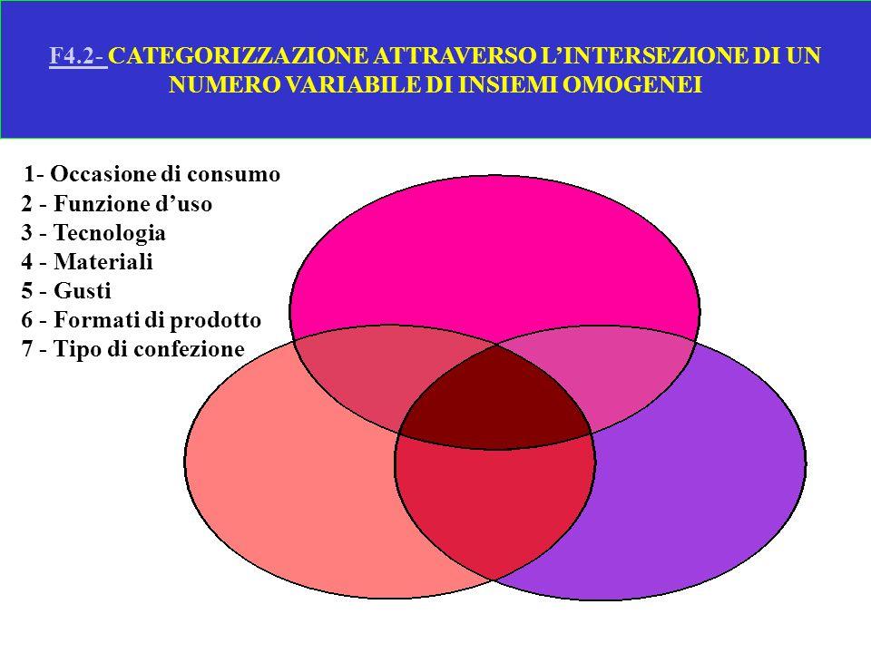 F4.2- CATEGORIZZAZIONE ATTRAVERSO L'INTERSEZIONE DI UN NUMERO VARIABILE DI INSIEMI OMOGENEI