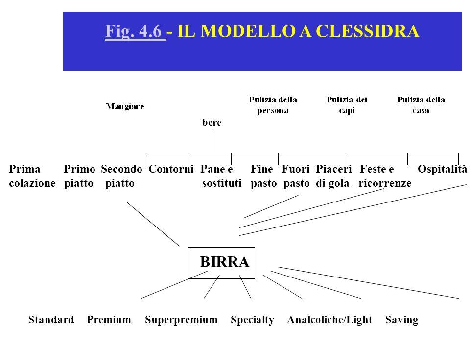 Fig. 4.6 - IL MODELLO A CLESSIDRA