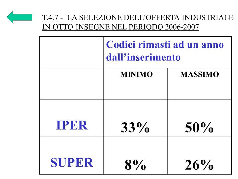 33% 50% 8% 26% IPER SUPER Codici rimasti ad un anno dall'inserimento