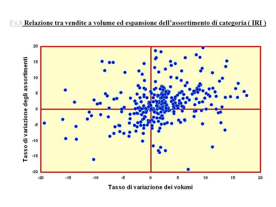 F4.8 Relazione tra vendite a volume ed espansione dell'assortimento di categoria ( IRI )